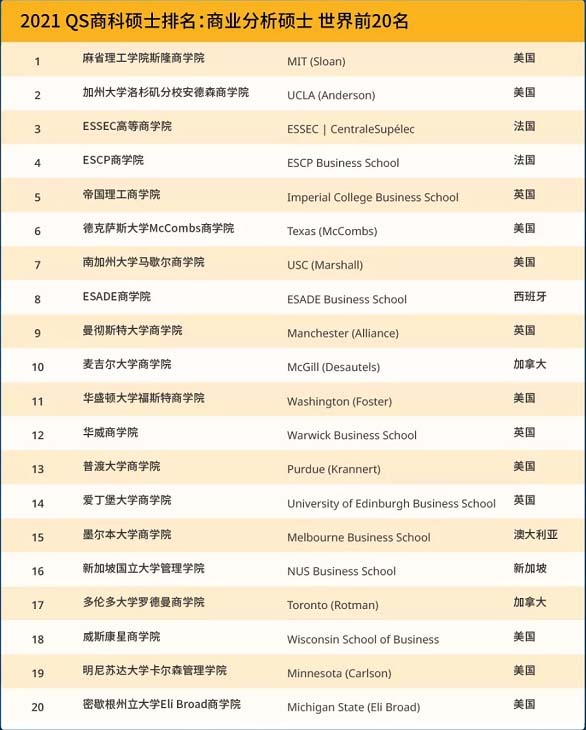 2021年QS全球商业分析硕士排名TOP20